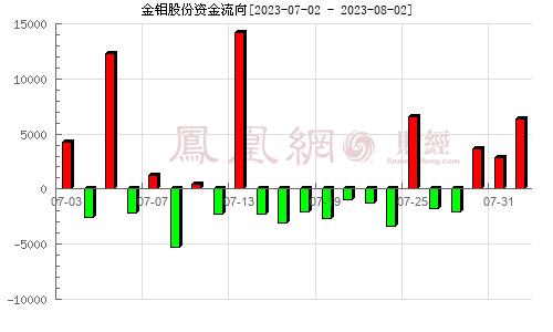 金钼股份(601958)资金流向分析图