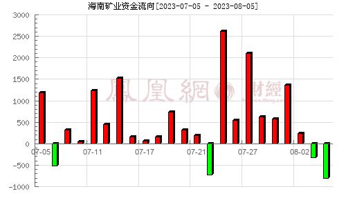 海南矿业(601969)资金流向分析图