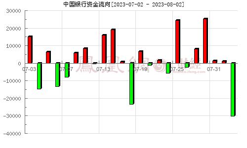 中国银行(601988)资金流向分析图