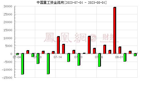 中国重工(601989)资金流向分析图