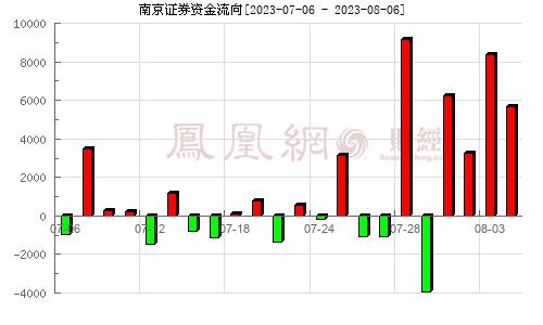南京证券(601990)资金流向分析图
