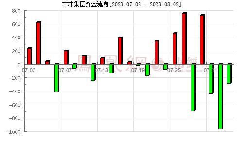 丰林集团(601996)资金流向分析图