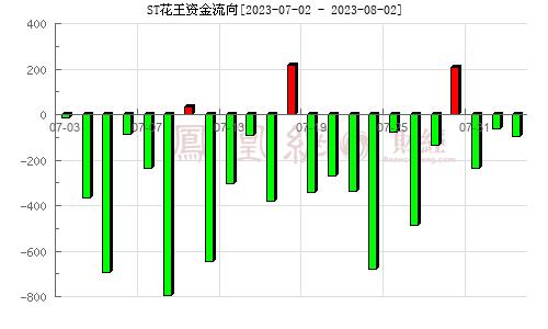 花王股份(603007)资金流向分析图