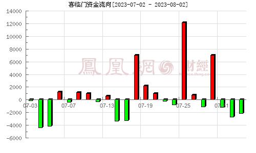 喜临门(603008)资金流向分析图