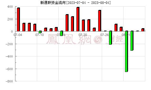 新通联(603022)资金流向分析图