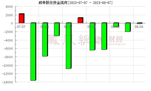 威帝股份(603023)资金流向分析图