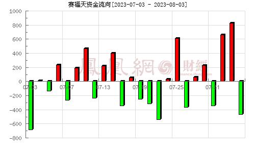 赛福天(603028)资金流向分析图