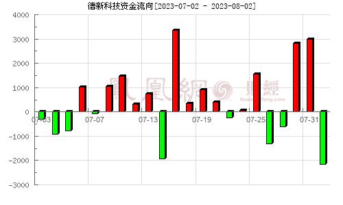 德新交运(603032)资金流向分析图
