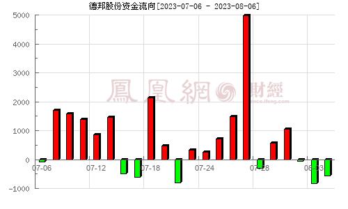 德邦股份(603056)资金流向分析图