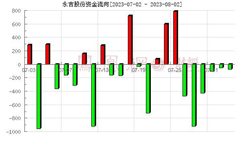 永吉股份(603058)资金流向分析图