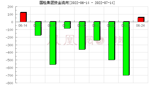 國檢集團(603060)資金流向分析圖