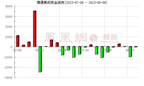 博通集成(603068)資金流向分析圖
