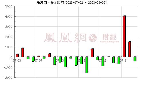 乐惠国际(603076)资金流向分析图