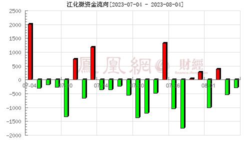 江化微(603078)资金流向分析图