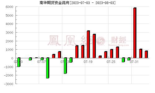 南华期货(603093)资金流向分析图