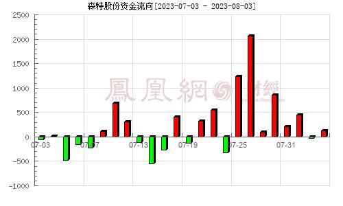 森特股份(603098)資金流向分析圖