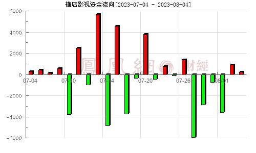 横店影视(603103)资金流向分析图
