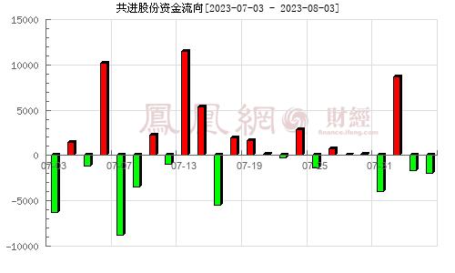 共进股份(603118)资金流向分析图
