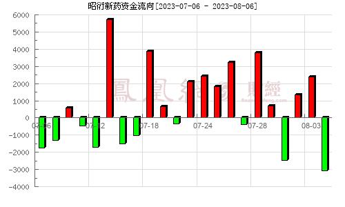 昭衍新药(603127)资金流向分析图