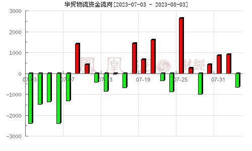 华贸物流(603128)资金流向分析图
