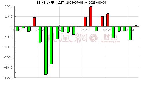 科华控股(603161)资金流向分析图