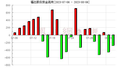 福达股份(603166)资金流向分析图