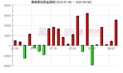 新泉股份(603179)資金流向分析圖