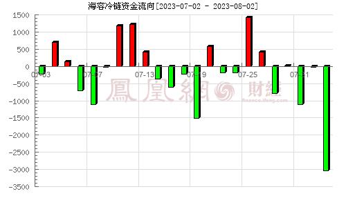 海容冷鏈(603187)資金流向分析圖