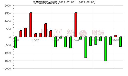 九华旅游(603199)资金流向分析图