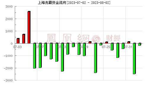 上海洗霸(603200)資金流向分析圖