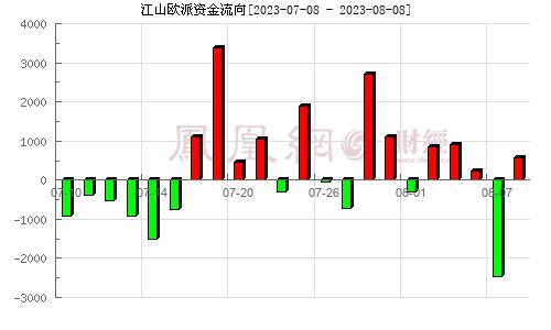 江山欧派(603208)资金流向分析图