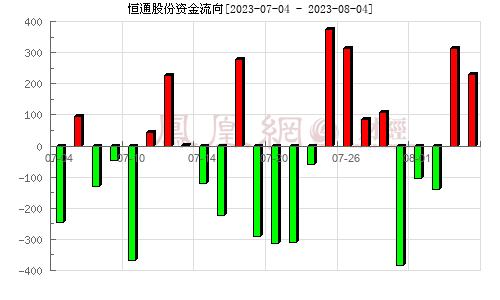 恒通股份(603223)資金流向分析圖