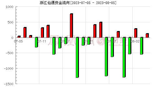 浙江仙通(603239)资金流向分析图
