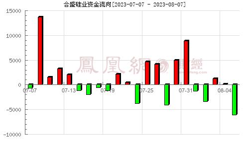 合盛硅业(603260)资金流向分析图