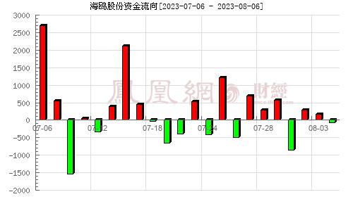 海鸥股份(603269)资金流向分析图