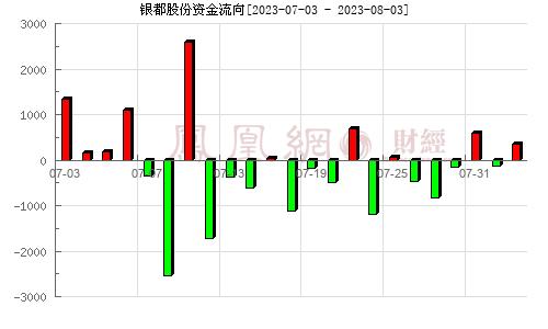 银都股份(603277)资金流向分析图