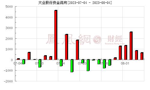 大业股份(603278)资金流向分析图