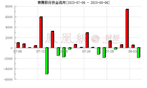 赛腾股份(603283)资金流向分析图