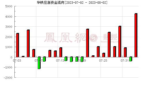 華鐵應急(603300)資金流向分析圖