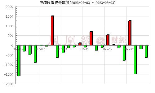 应流股份(603308)资金流向分析图