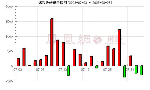 诚邦股份(603316)资金流向分析图