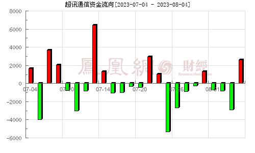 超讯通信(603322)资金流向分析图