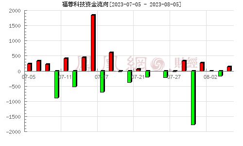 福蓉科技(603327)资金流向分析图