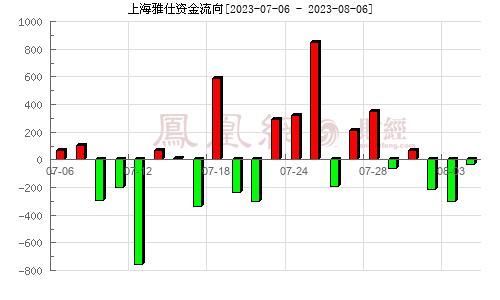 上海雅仕(603329)资金流向分析图