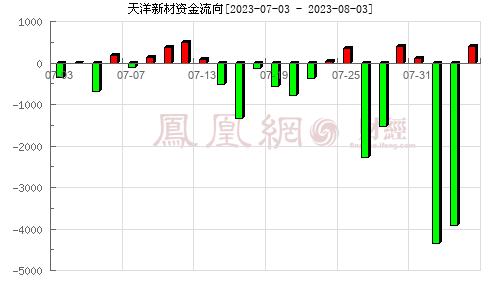 上海天洋(603330)资金流向分析图