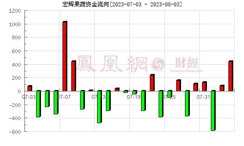 宏辉果蔬(603336)资金流向分析图