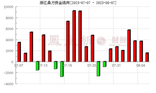 浙江鼎力(603338)资金流向分析图