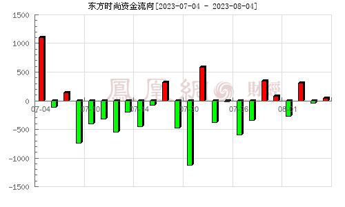 东方时尚(603377)资金流向分析图