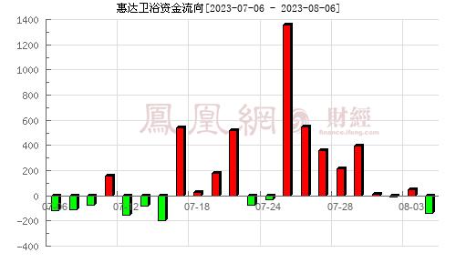 惠達衛浴(603385)資金流向分析圖