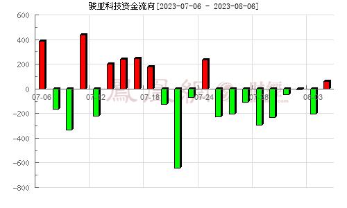 广东骏亚(603386)资金流向分析图